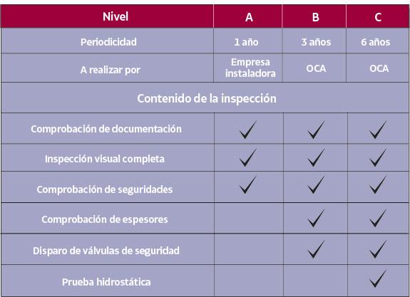 Tabla inspecciones periódicas de calderas industriales