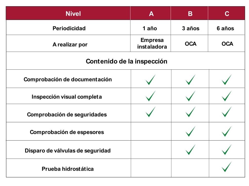 Tabla inspecciones periódicas reglamentarias de calderas industriales_ Sugimat